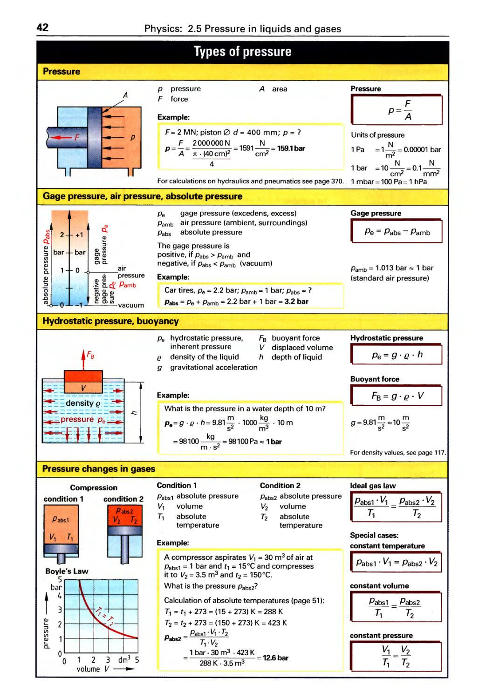 Pressure in Liquids and Gases