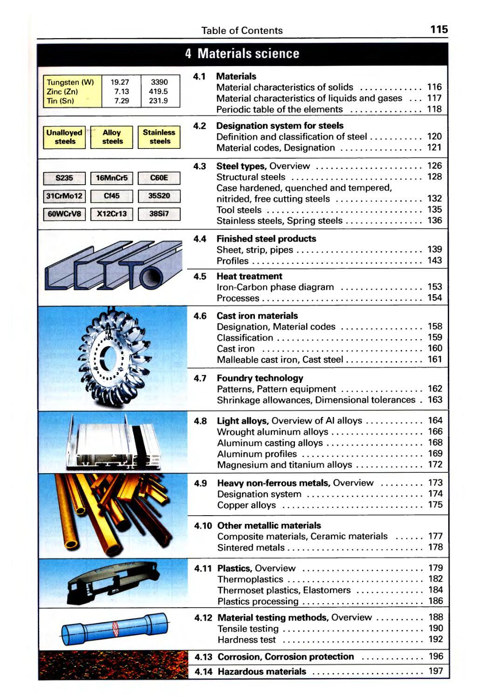 4. Materials Science