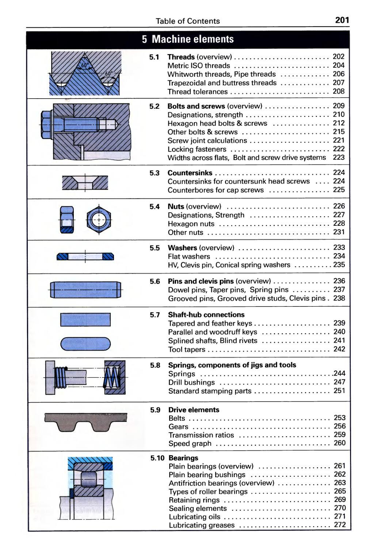 5. Machine Elements