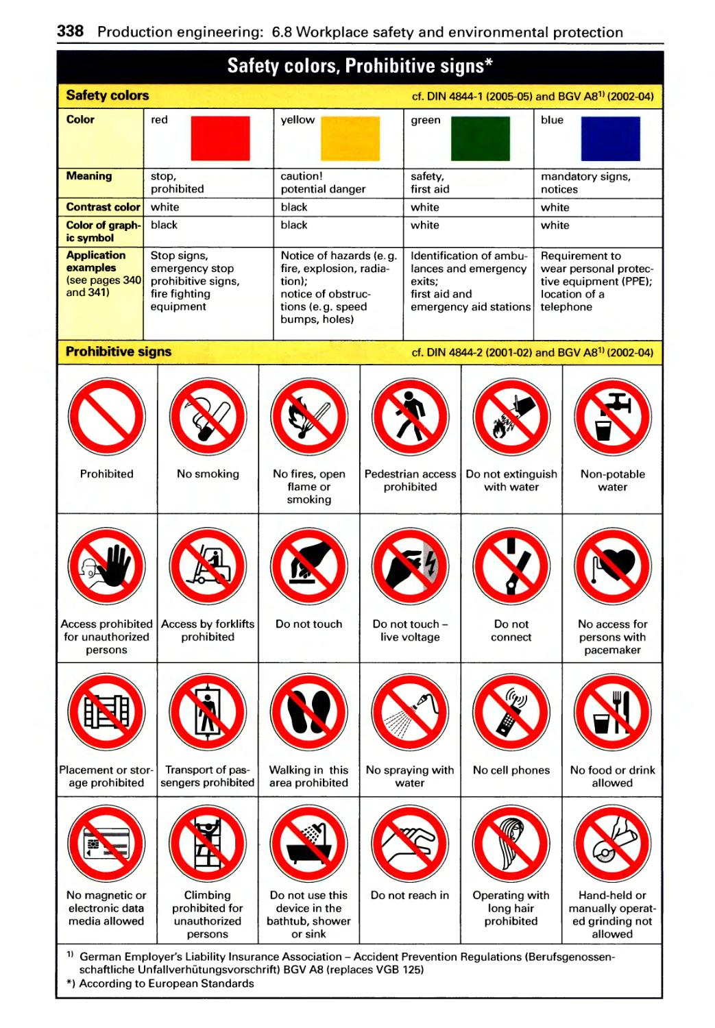 Workplace Safety and Environmental Protection