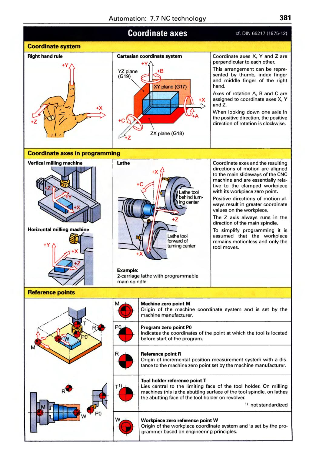 Numerical Control Technology