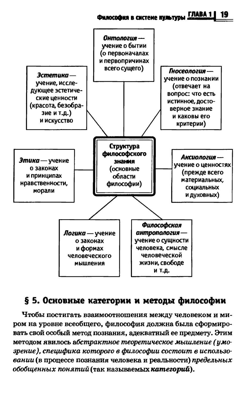 какое место в структуре мировоззрения занимает философия